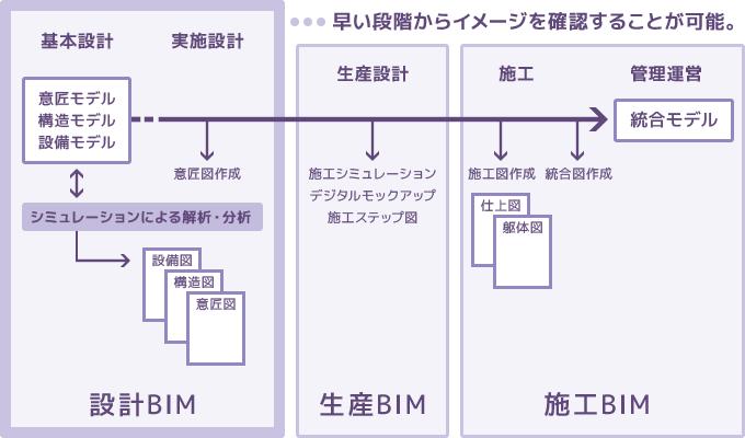 BIM設計とは